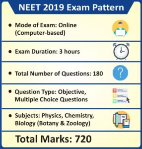 NEET 2019 Exam Pattern