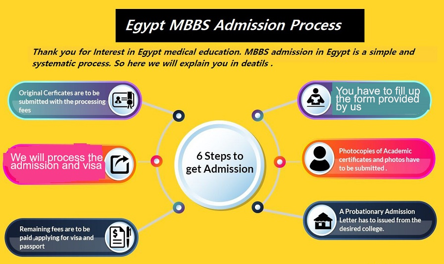 Egypt Mbbs admission process